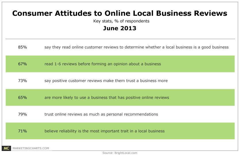 BrightLocal-Consumer-Attitudes-Online-Local-Biz-Reviews-June2013